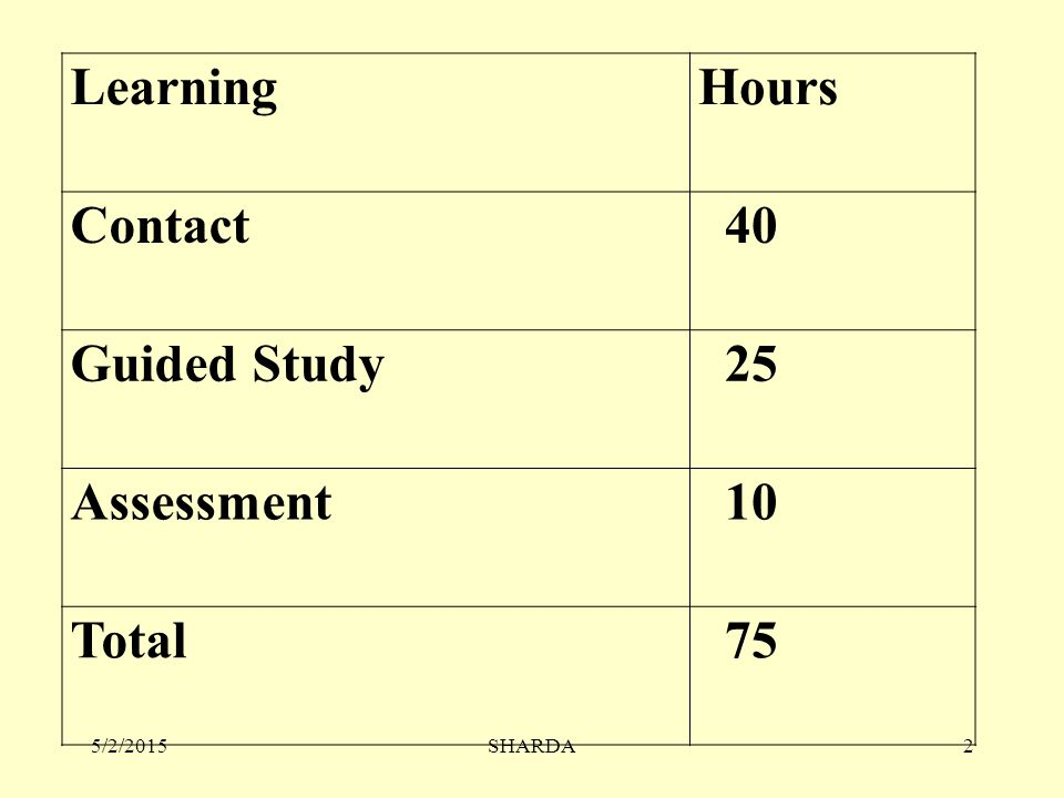 Learning Hours Contact 40 Guided Study 25 Assessment 10 Total 75