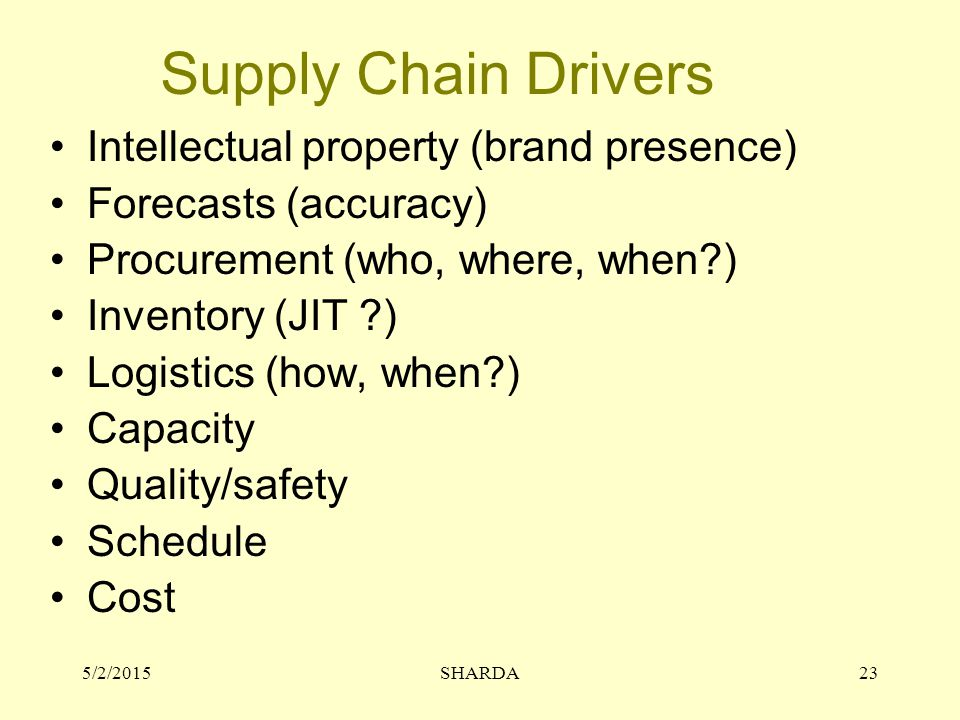 Supply Chain Drivers Intellectual property (brand presence)