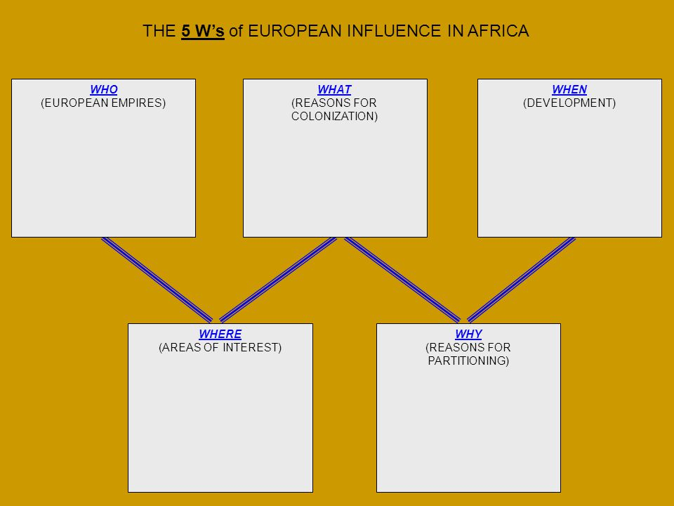 THE 5 W's of EUROPEAN INFLUENCE IN AFRICA