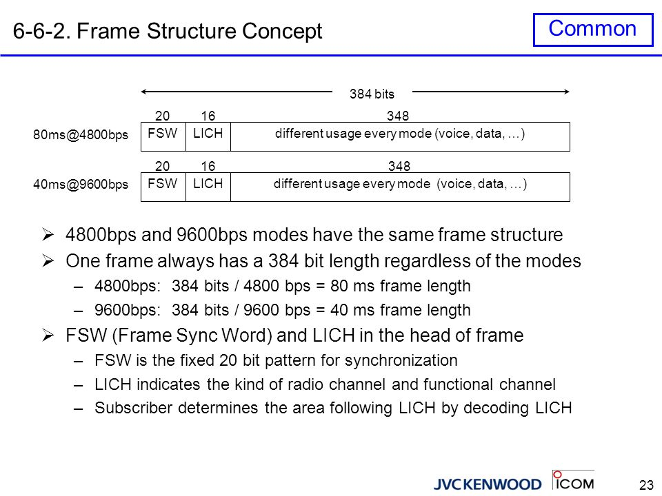 6-6-3. Voice Frame Structure in 4800bps