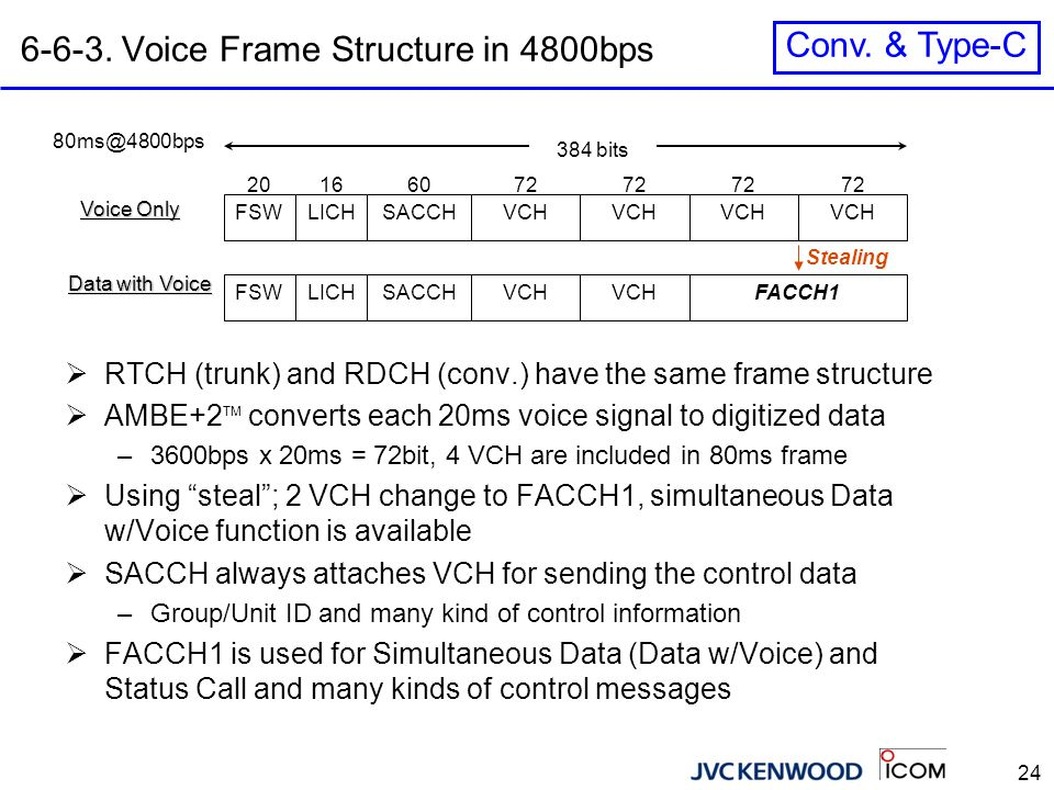 6-6-4. Voice Frame Structure in 9600bps