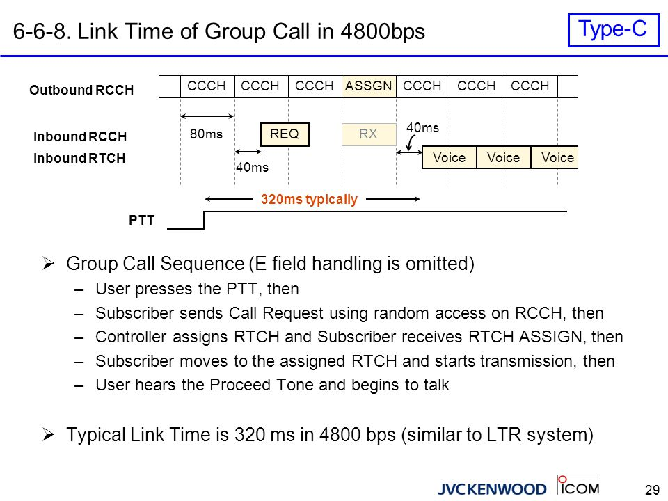 6-6-9. Link Time of Group Call in 9600bps