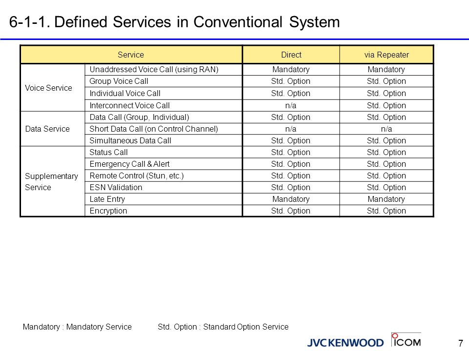 6-1-2. Defined Services in Trunked System