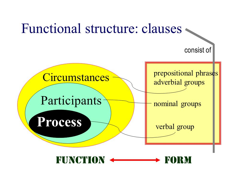 Functional structure: clauses