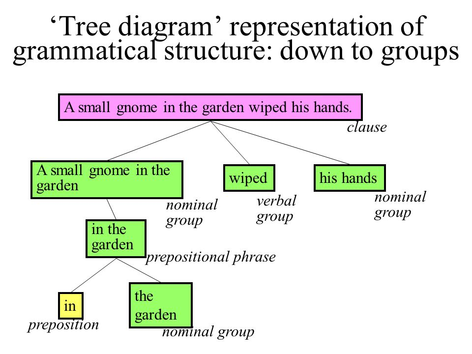 'Tree diagram' representation of grammatical structure: down to groups