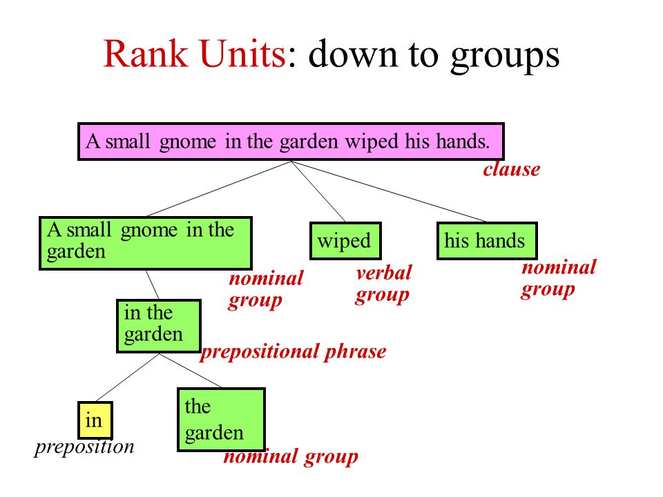Rank Units: down to groups