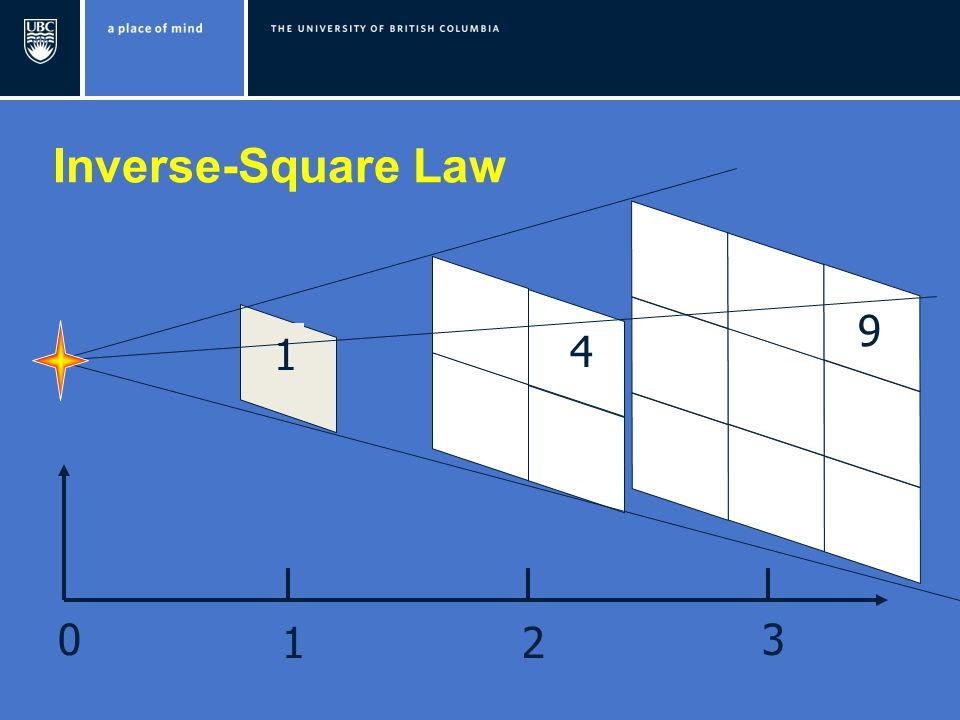 Inverse-Square Law 9 4 1 1 2 3