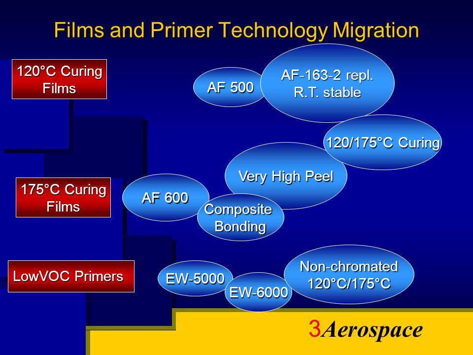 Films and Primer Technology Migration