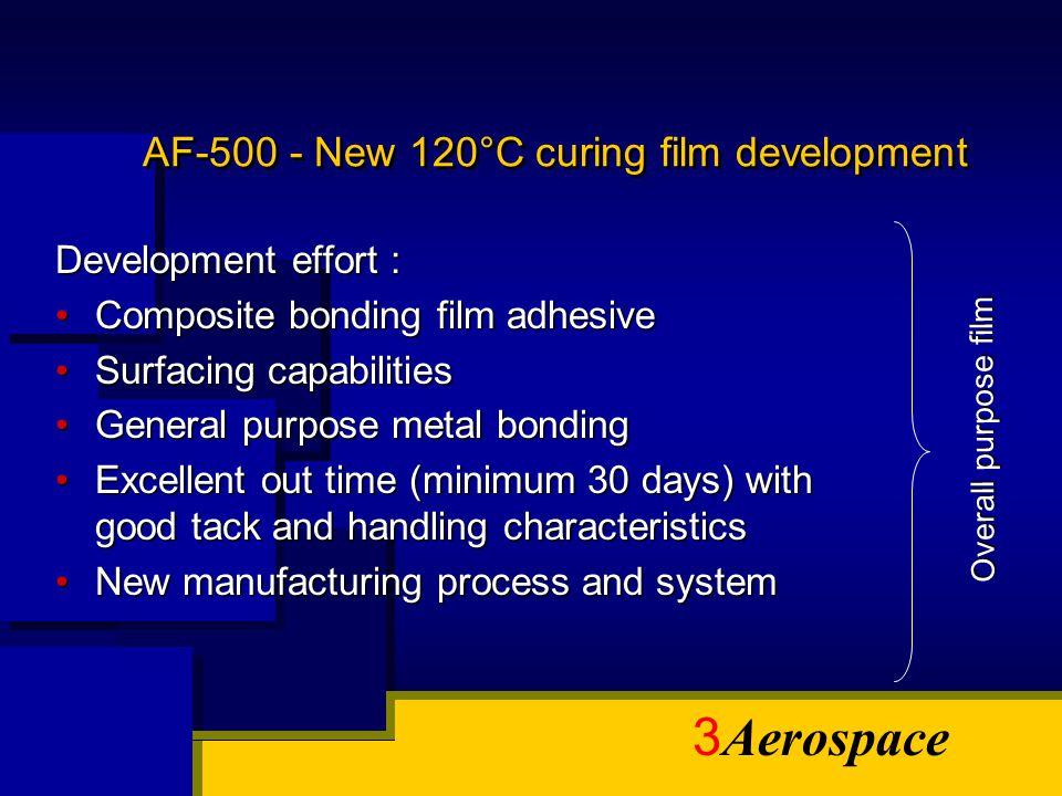 AF-500 - New 120°C curing film development