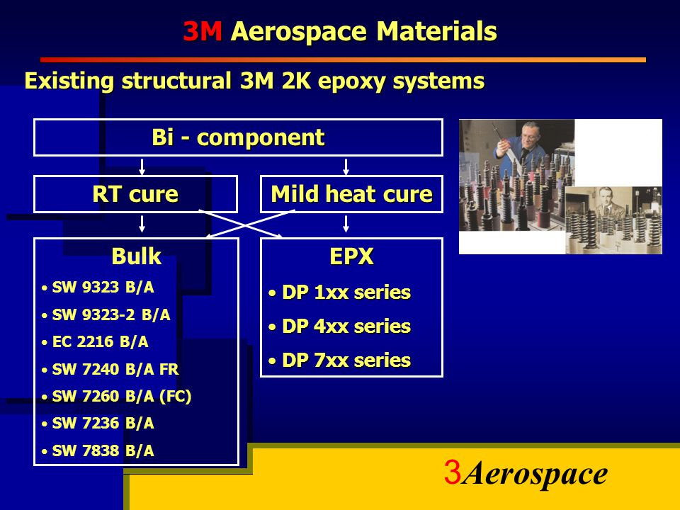 3M Aerospace Materials Existing structural 3M 2K epoxy systems