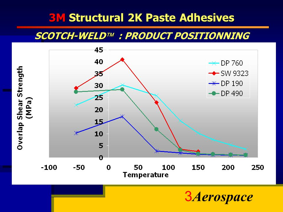 3M Structural 2K Paste Adhesives SCOTCH-WELD : PRODUCT POSITIONNING