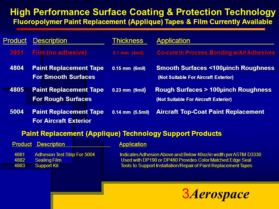 High Performance Surface Coating & Protection Technology