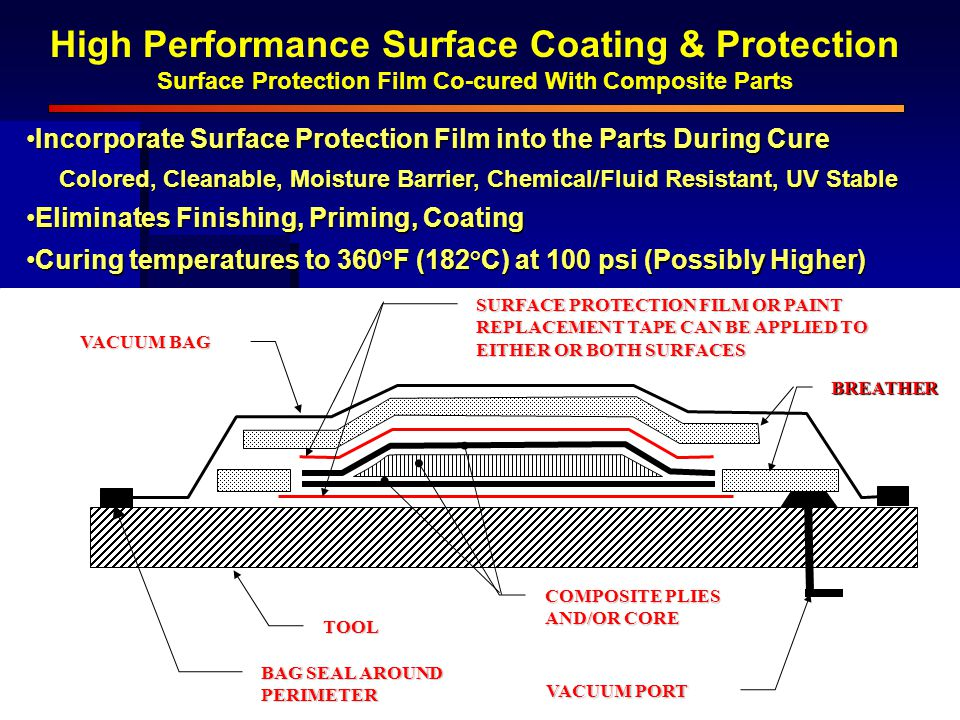 High Performance Surface Coating & Protection