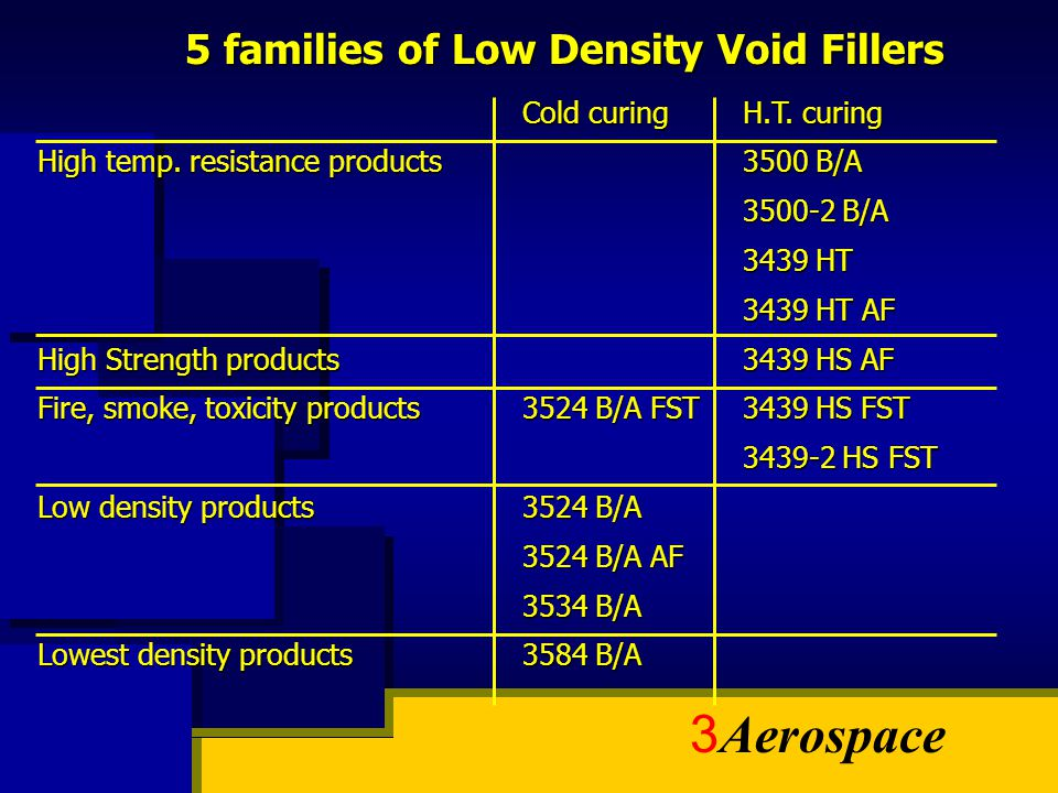 5 families of Low Density Void Fillers