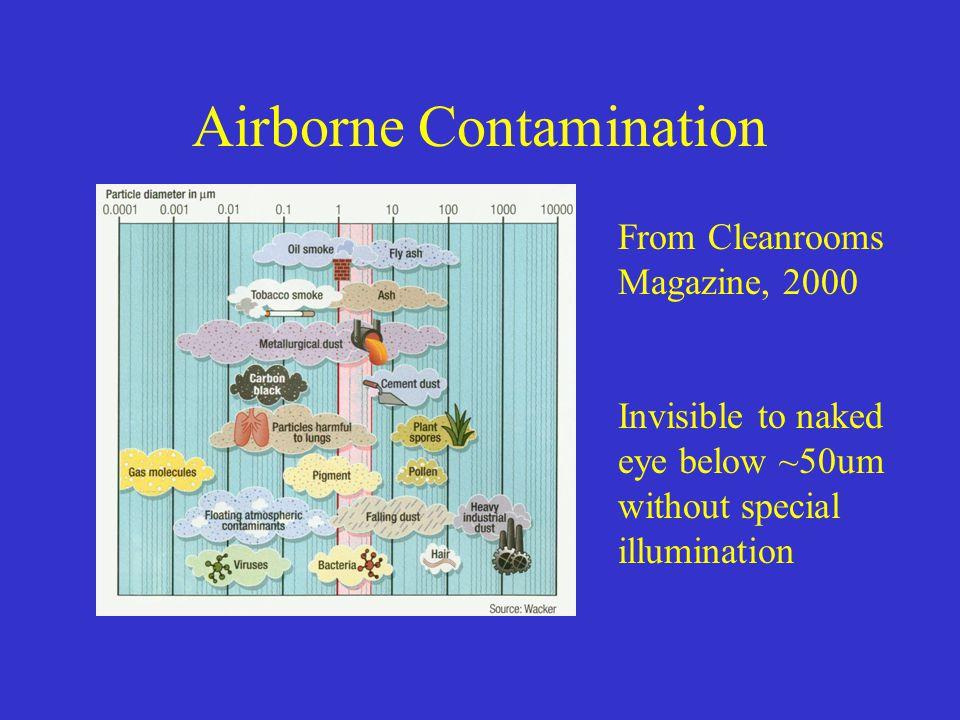 Airborne Contamination