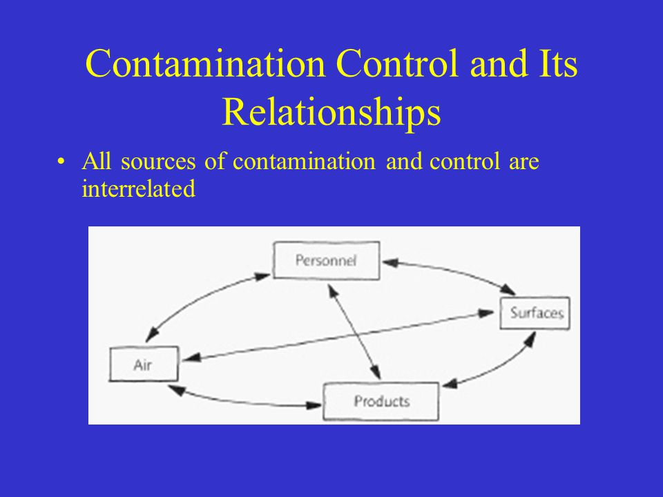 Contamination Control and Its Relationships