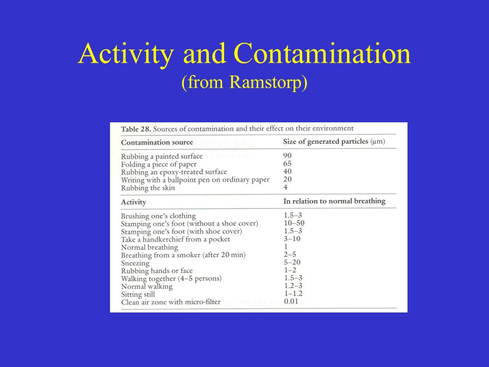 Activity and Contamination (from Ramstorp)