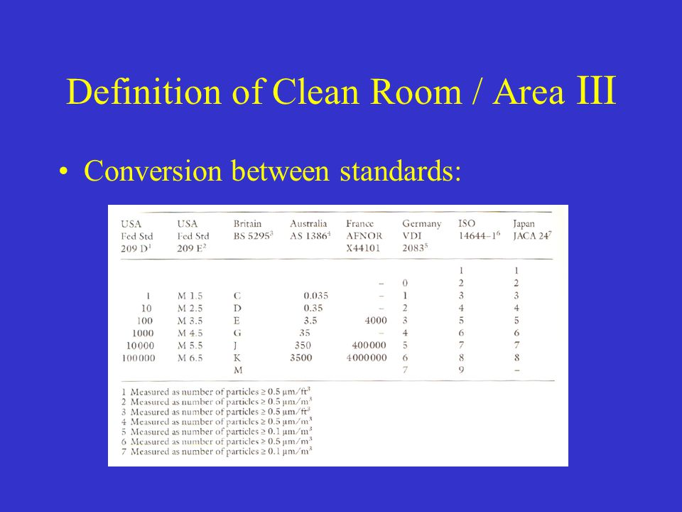 Definition of Clean Room / Area III