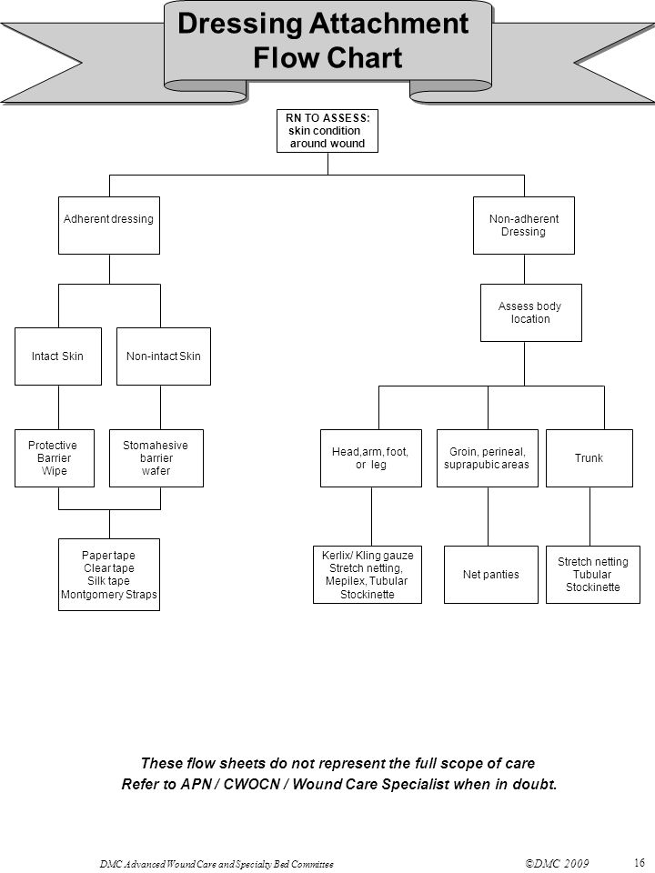 Dressing Attachment Flow Chart