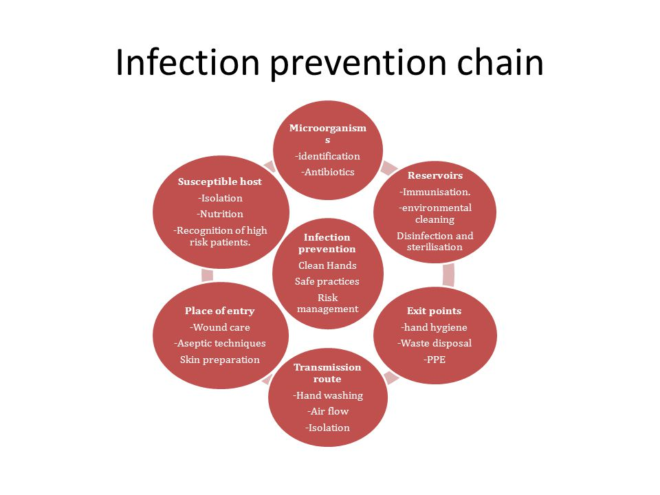 Infection prevention chain