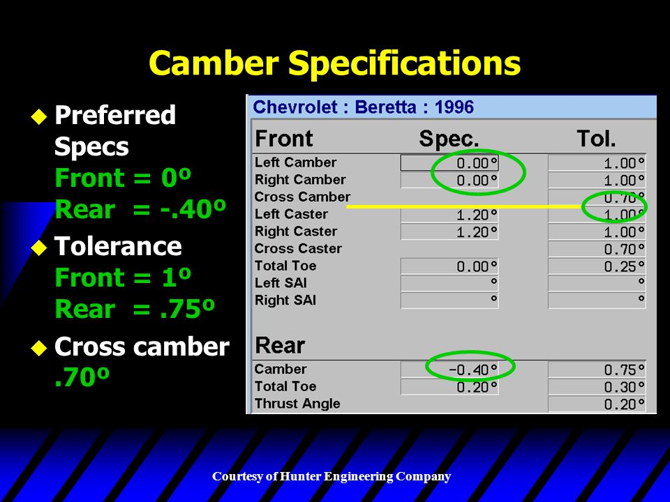 Camber Specifications