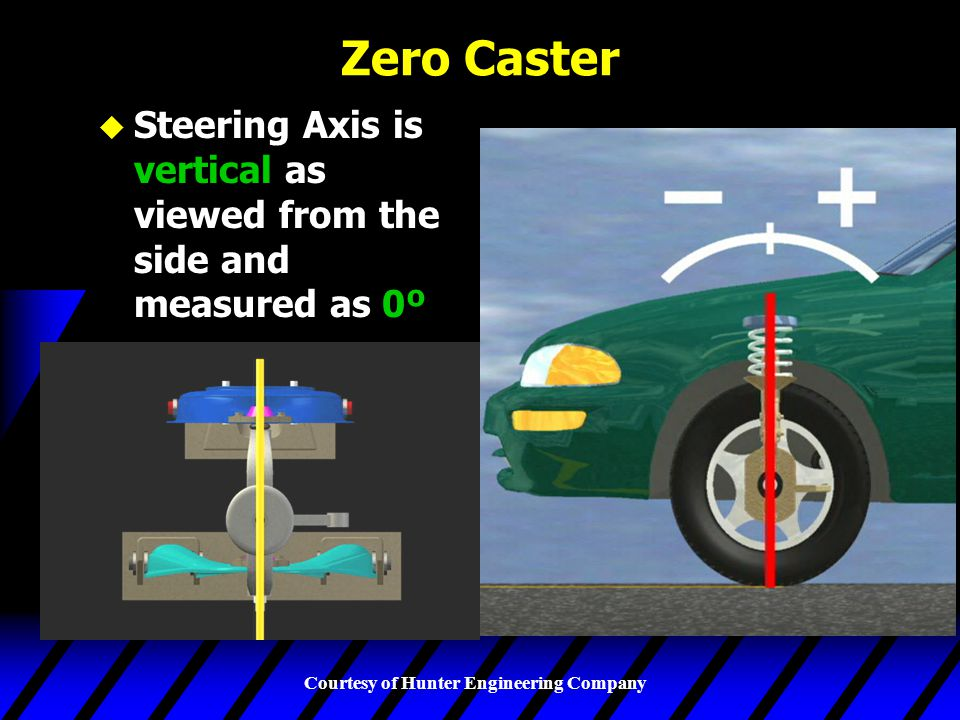 Zero Caster Steering Axis is vertical as viewed from the side and measured as 0º