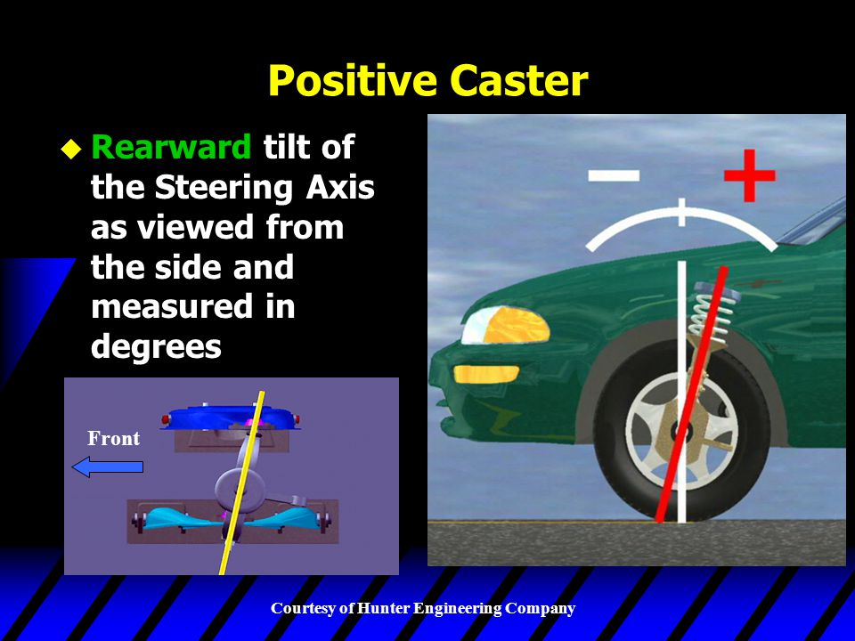 Positive Caster Rearward tilt of the Steering Axis as viewed from the side and measured in degrees.
