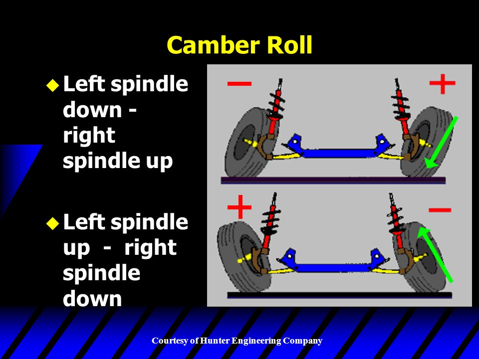 Camber Roll Left spindle down - right spindle up