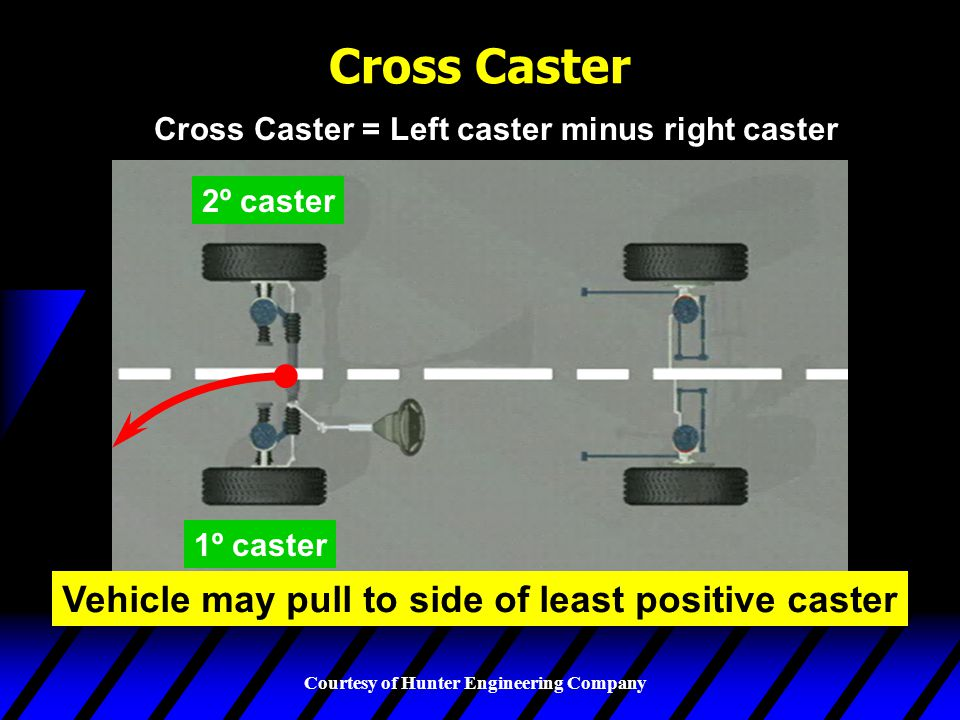 Cross Caster Vehicle may pull to side of least positive caster