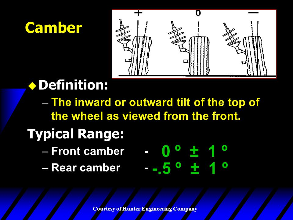 0 º ± 1 º -.5 º ± 1 º Camber Definition: Typical Range: