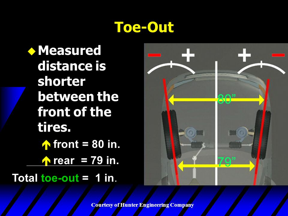 Toe-Out Measured distance is shorter between the front of the tires.