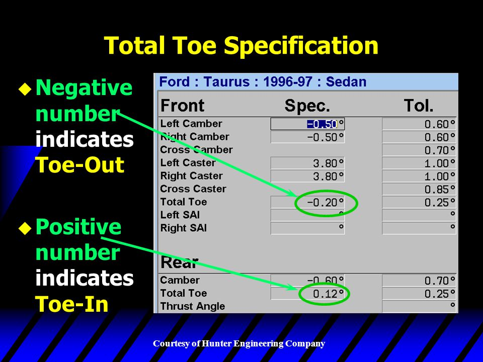 Total Toe Specification