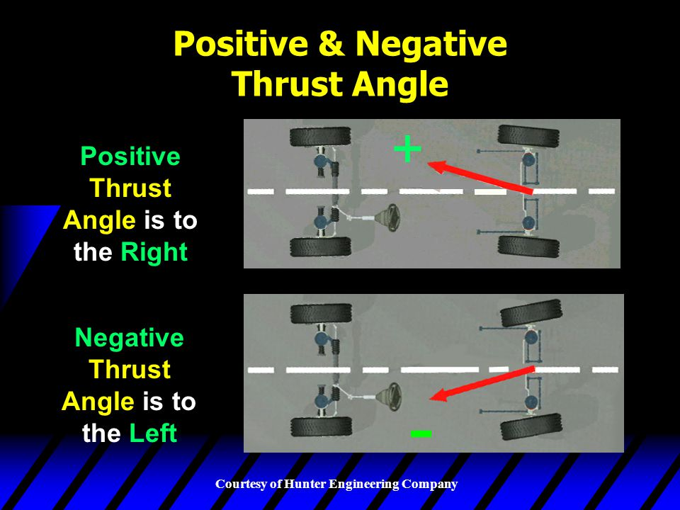 Positive & Negative Thrust Angle