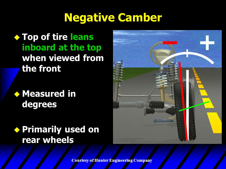 Negative Camber Top of tire leans inboard at the top when viewed from the front. Measured in degrees.