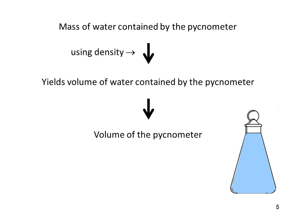 Mass of water contained by the pycnometer