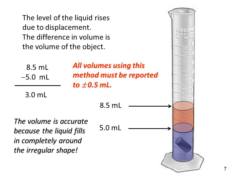 The level of the liquid rises due to displacement.