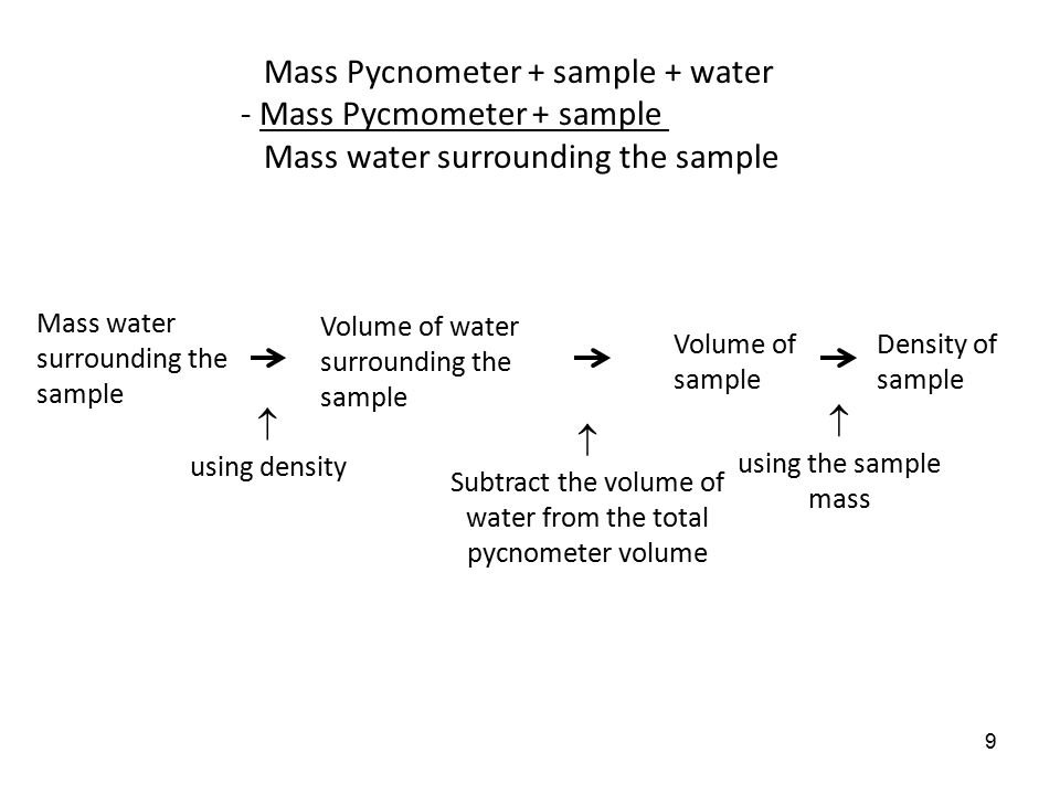 Subtract the volume of water from the total pycnometer volume