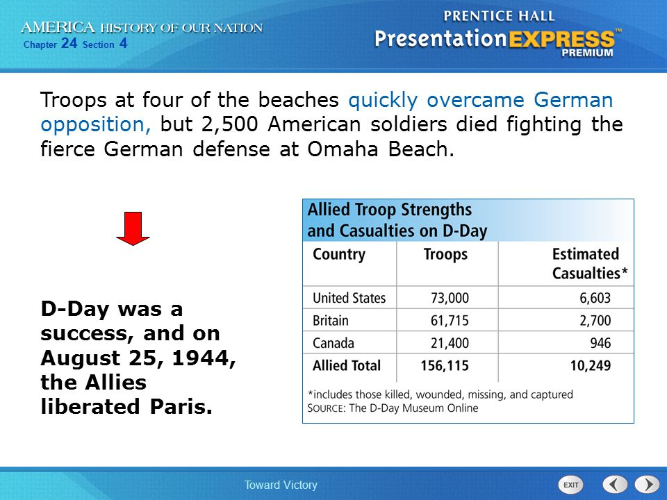 Troops at four of the beaches quickly overcame German opposition, but 2,500 American soldiers died fighting the fierce German defense at Omaha Beach.