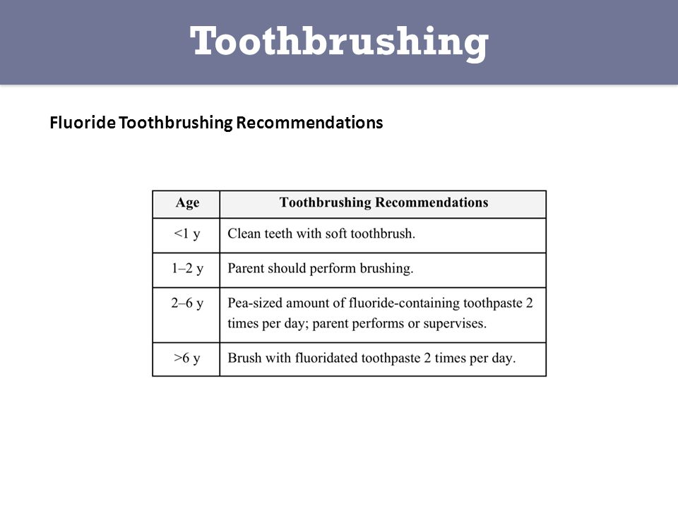 Fluoride Toothbrushing Recommendations