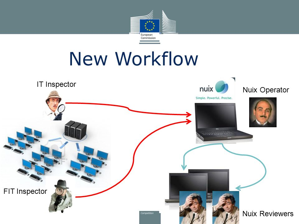 New Workflow IT Inspector Nuix Operator FIT Inspector Nuix Reviewers