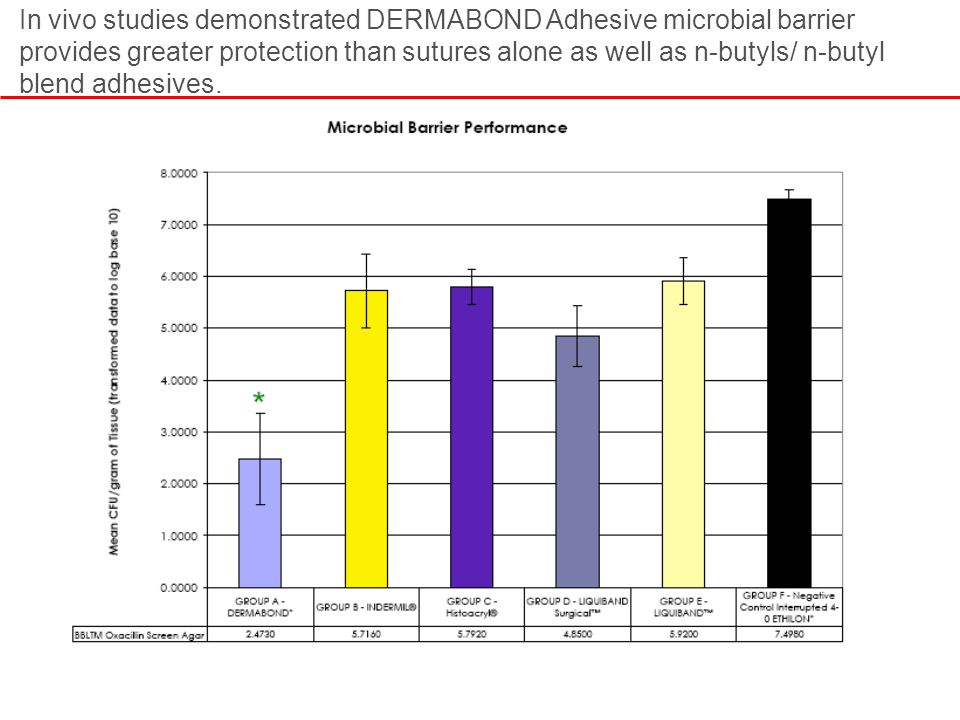 In vivo studies demonstrated DERMABOND Adhesive microbial barrier provides greater protection than sutures alone as well as n-butyls/ n-butyl blend adhesives.