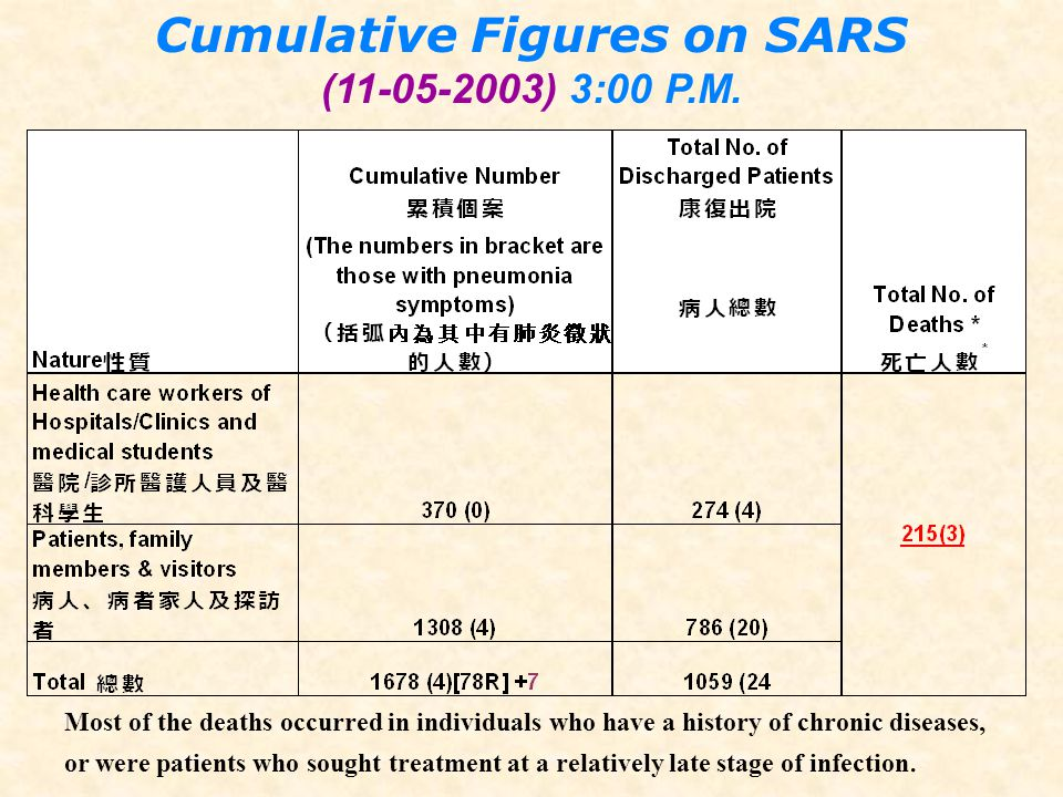 Cumulative Figures on SARS
