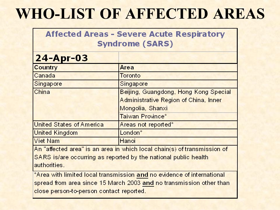 WHO-LIST OF AFFECTED AREAS