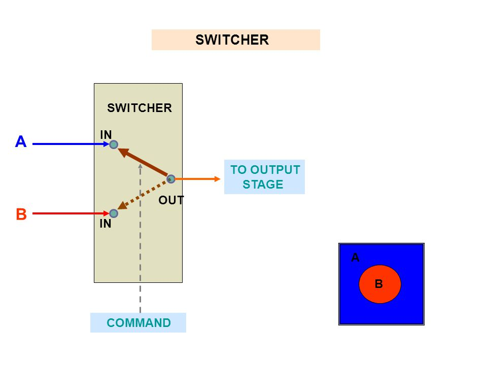 SWITCHER SWITCHER IN A TO OUTPUT STAGE OUT B IN A B COMMAND