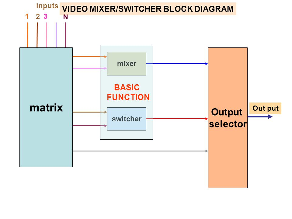 matrix Output selector VIDEO MIXER/SWITCHER BLOCK DIAGRAM BASIC