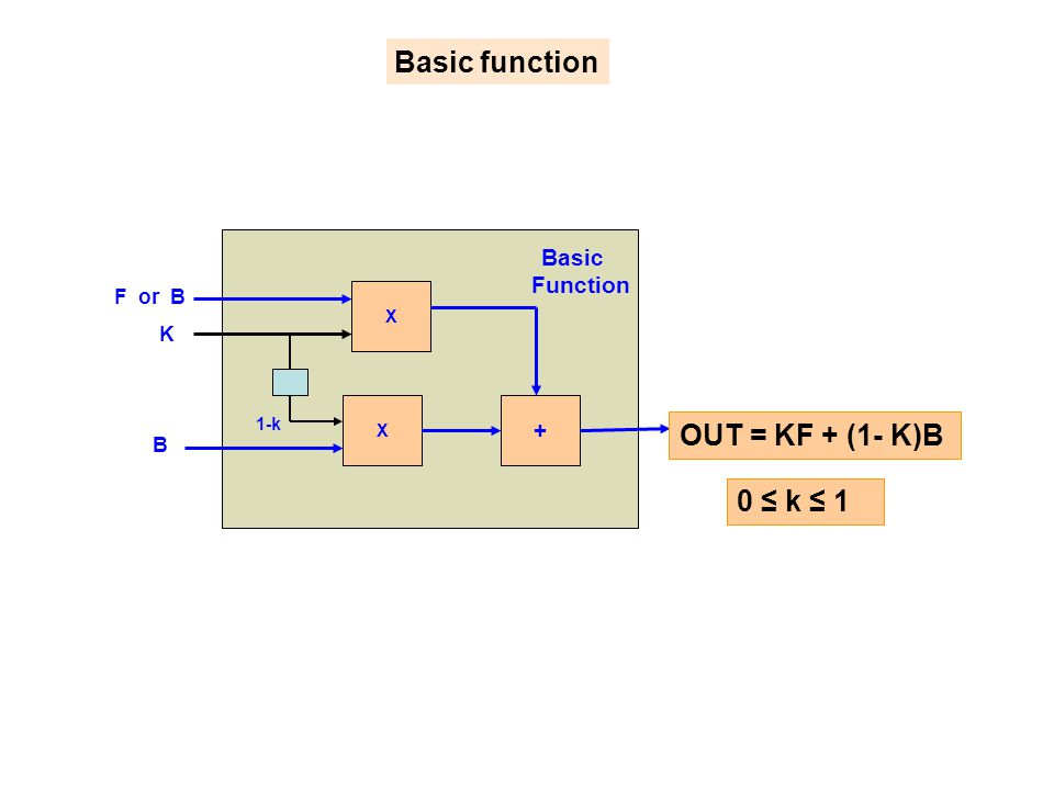 Basic function OUT = KF + (1- K)B 0 ≤ k ≤ 1 Function + F or B K B