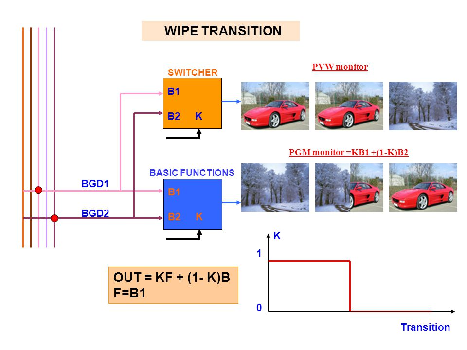 WIPE TRANSITION OUT = KF + (1- K)B F=B1 B1 B2 K BGD1 B1 B2 K BGD2 K 1