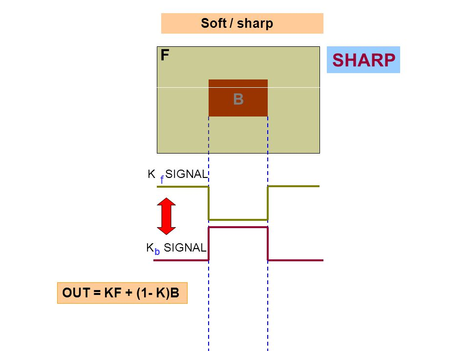Soft / sharp F B K SIGNAL b f SHARP OUT = KF + (1- K)B