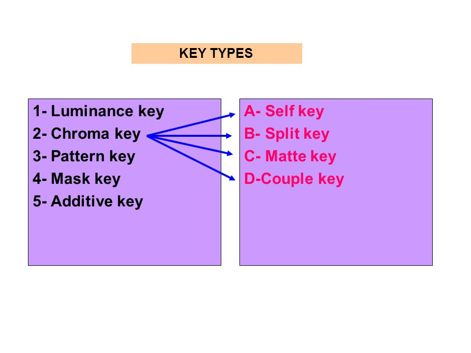 1- Luminance key 2- Chroma key 3- Pattern key 4- Mask key