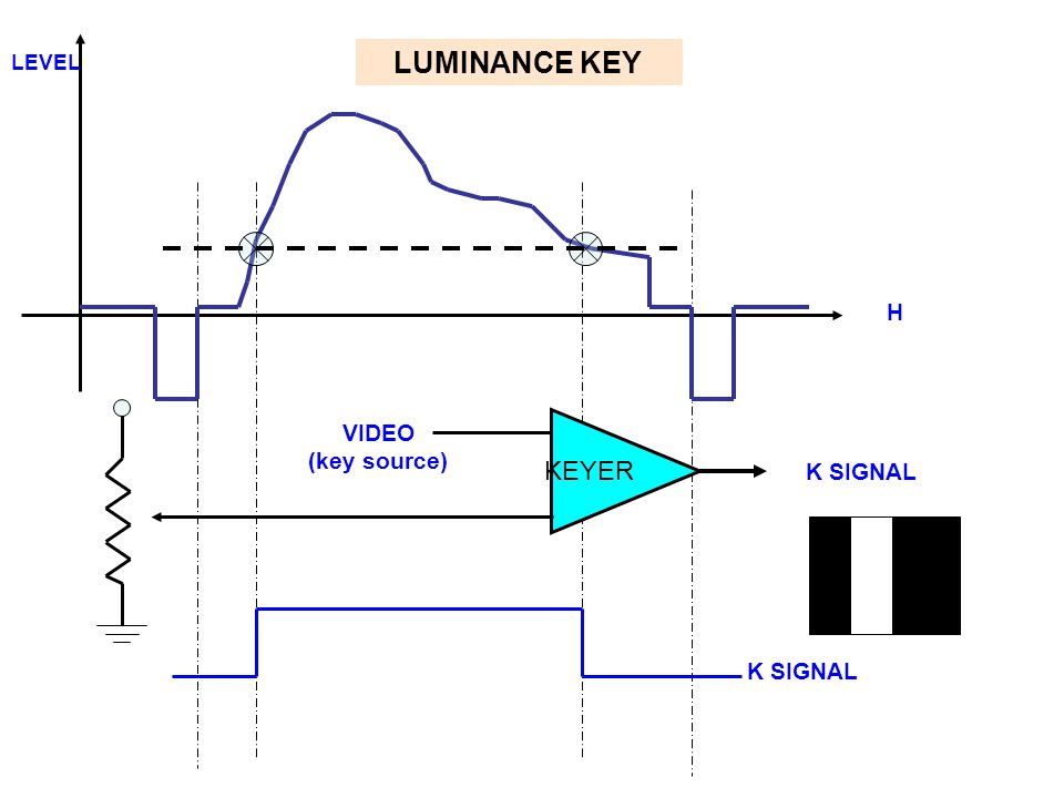 LEVEL LUMINANCE KEY H KEYER VIDEO (key source) K SIGNAL K SIGNAL